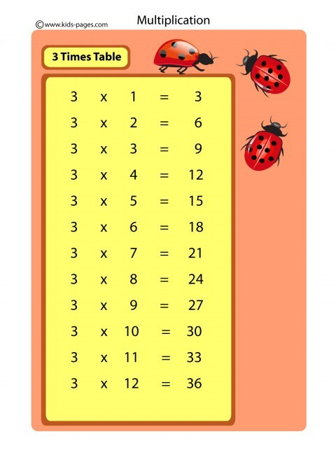 3 Times Table Flashcard