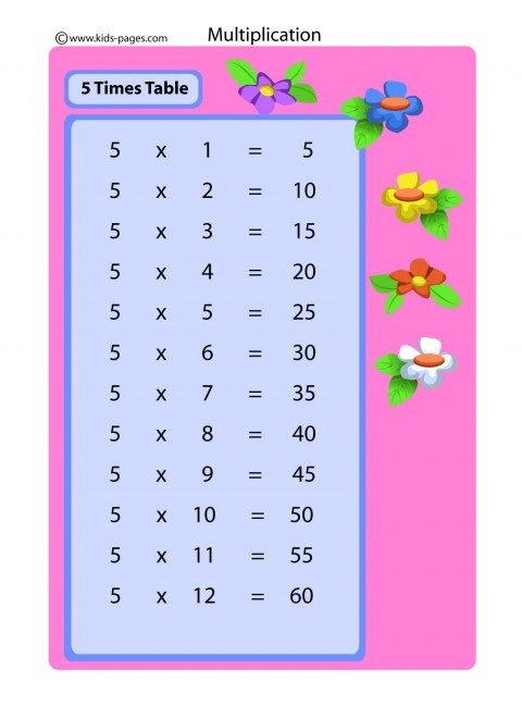 graphic regarding Times Table Flash Cards Printable known as 5 Days Desk flashcard