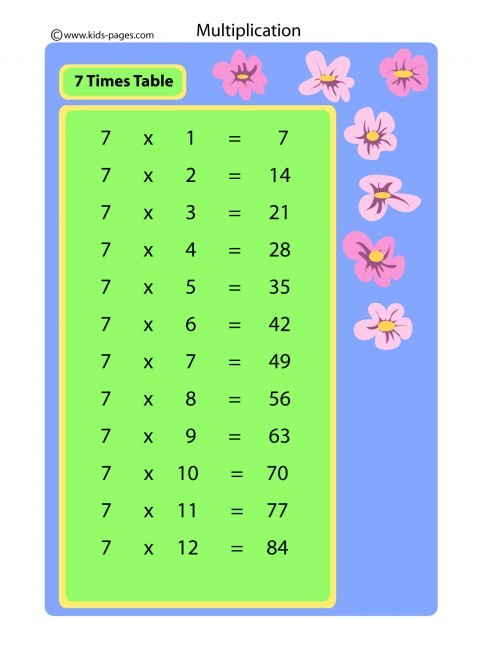 7 Times Table Flashcard